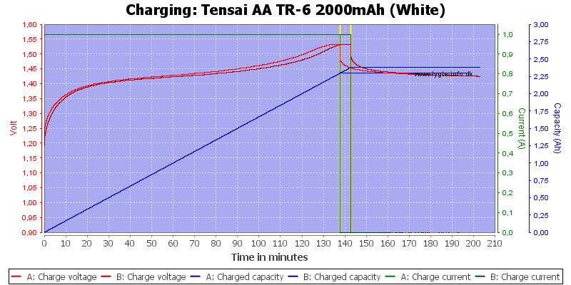Tensai%20AA%20TR-6%202000mAh%20(White)-Charge