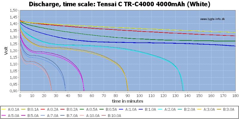 Tensai%20C%20TR-C4000%204000mAh%20(White)-CapacityTime