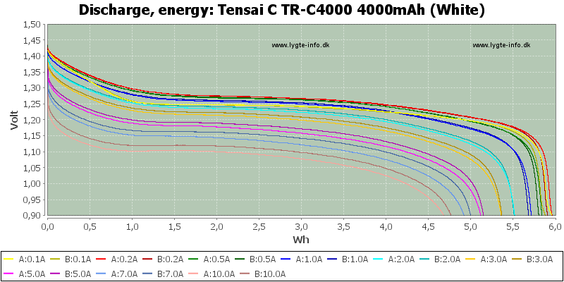 Tensai%20C%20TR-C4000%204000mAh%20(White)-Energy
