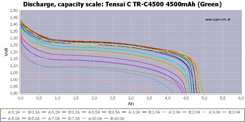 Tensai%20C%20TR-C4500%204500mAh%20(Green)-Capacity