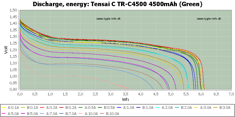 Tensai%20C%20TR-C4500%204500mAh%20(Green)-Energy