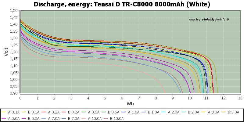 Tensai%20D%20TR-C8000%208000mAh%20(White)-Energy