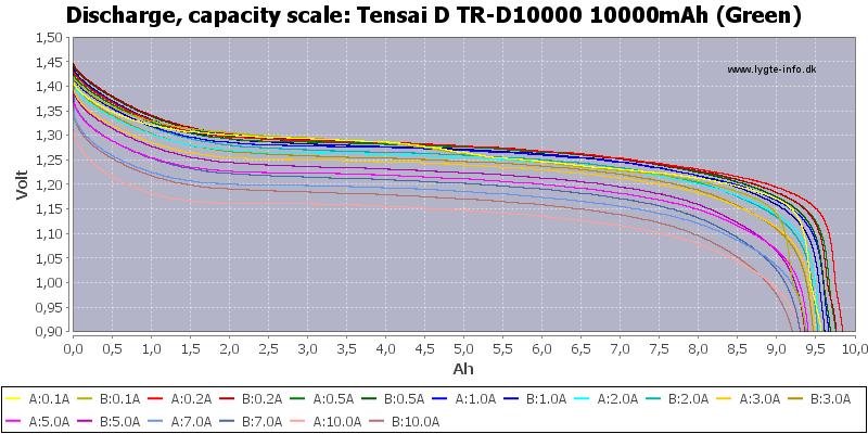 Tensai%20D%20TR-D10000%2010000mAh%20(Green)-Capacity