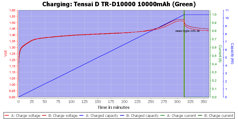 Tensai%20D%20TR-D10000%2010000mAh%20(Green)-Charge