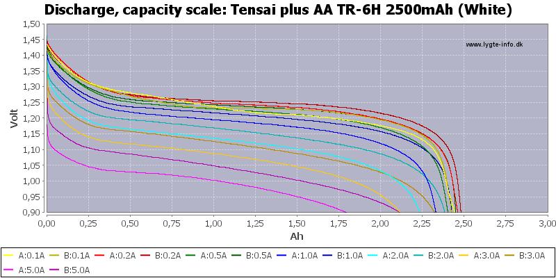 Tensai%20plus%20AA%20TR-6H%202500mAh%20(White)-Capacity