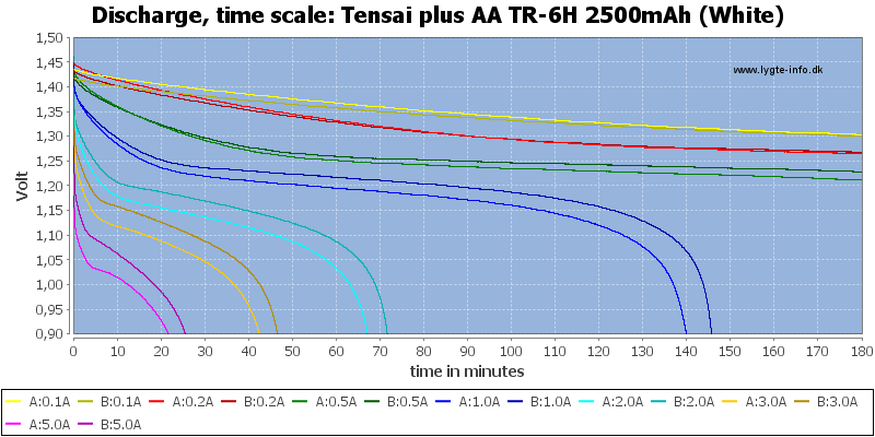Tensai%20plus%20AA%20TR-6H%202500mAh%20(White)-CapacityTime
