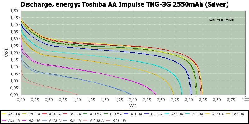 Toshiba%20AA%20Impulse%20TNG-3G%202550mAh%20(Silver)-Energy