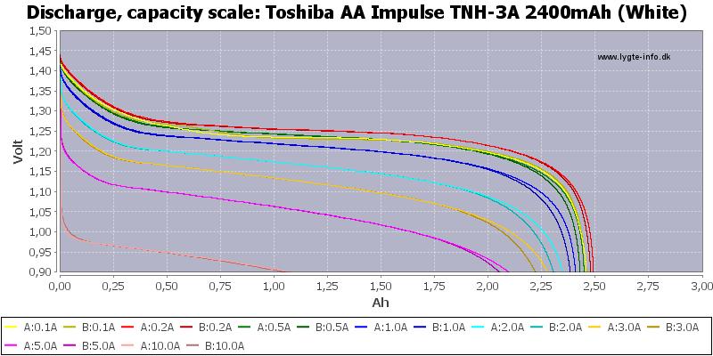 Toshiba%20AA%20Impulse%20TNH-3A%202400mAh%20(White)-Capacity