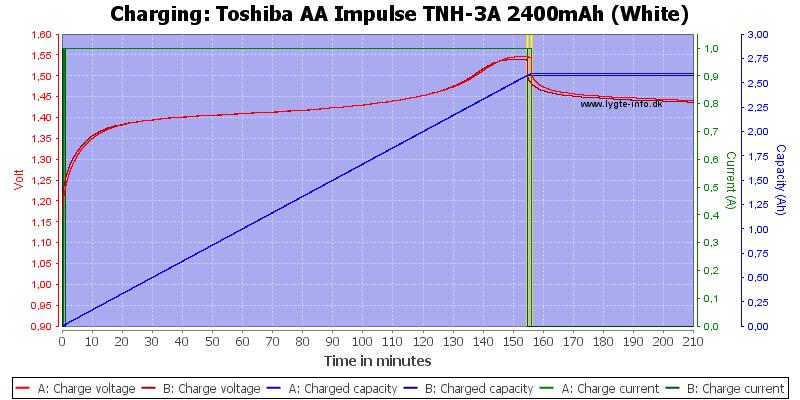 Toshiba%20AA%20Impulse%20TNH-3A%202400mAh%20(White)-Charge