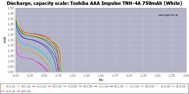 Toshiba%20AAA%20Impulse%20TNH-4A%20750mAh%20(White)-Capacity