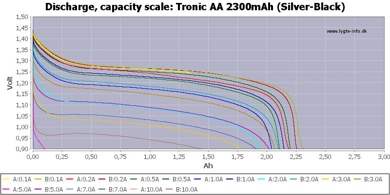 Tronic%20AA%202300mAh%20(Silver-Black)-Capacity