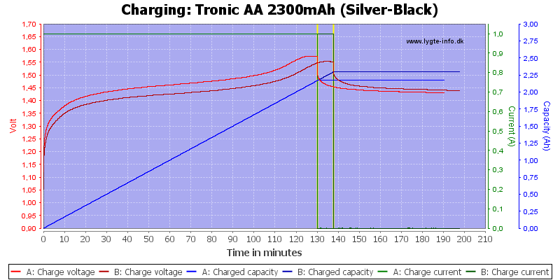 Tronic%20AA%202300mAh%20(Silver-Black)-Charge