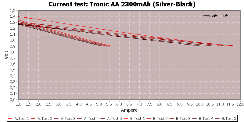 Tronic%20AA%202300mAh%20(Silver-Black)-CurrentTest