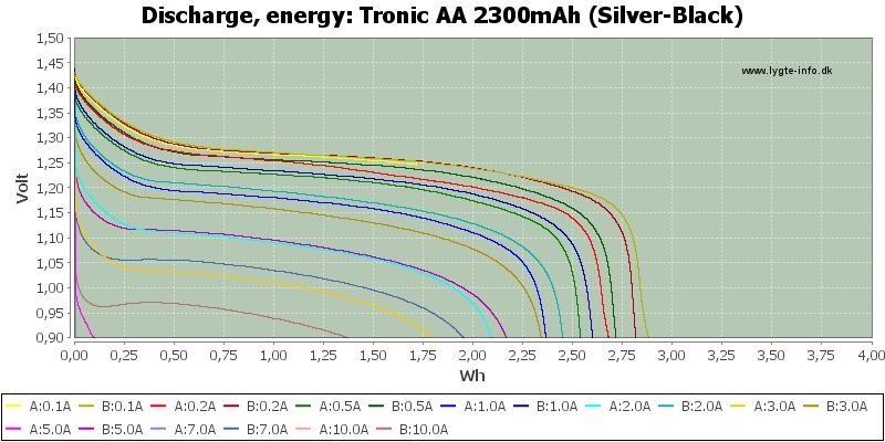 Tronic%20AA%202300mAh%20(Silver-Black)-Energy