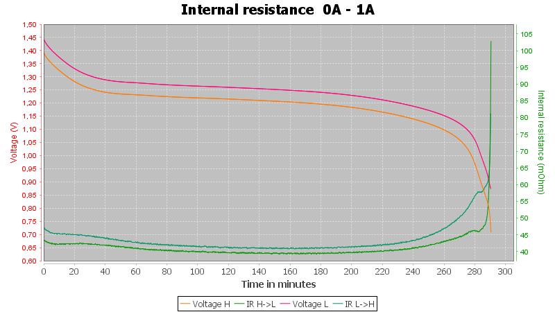 Discharge-Tronic%20AA%202400mAh%20%28Black-green%29-pulse-1.0%2010%2010-IR