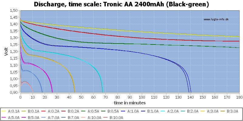 Tronic%20AA%202400mAh%20(Black-green)-CapacityTime