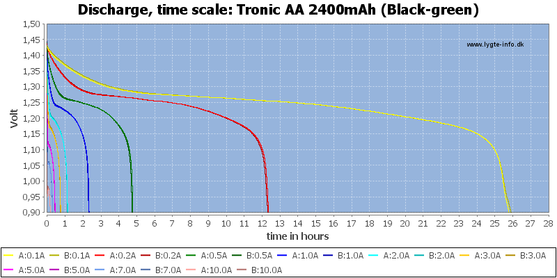 Tronic%20AA%202400mAh%20(Black-green)-CapacityTimeHours