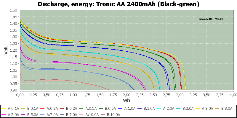 Tronic%20AA%202400mAh%20(Black-green)-Energy
