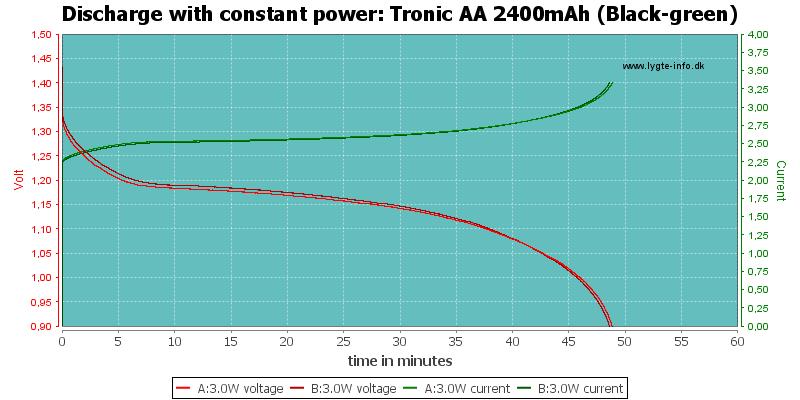 Tronic%20AA%202400mAh%20(Black-green)-PowerLoadTime