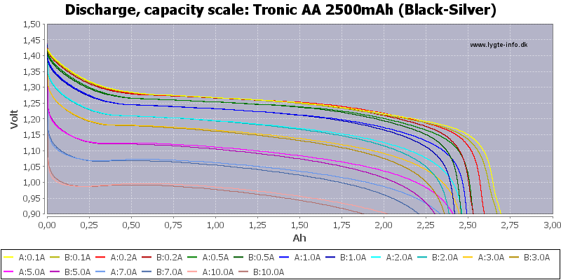 Tronic%20AA%202500mAh%20(Black-Silver)-Capacity