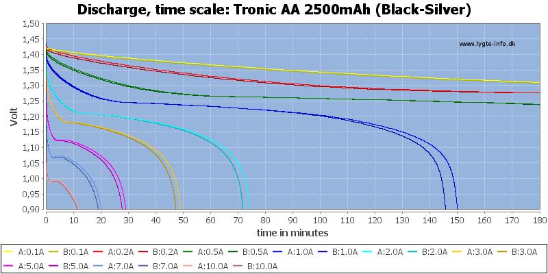 Tronic%20AA%202500mAh%20(Black-Silver)-CapacityTime