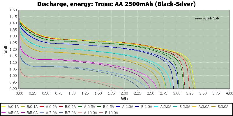 Tronic%20AA%202500mAh%20(Black-Silver)-Energy