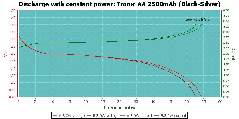 Tronic%20AA%202500mAh%20(Black-Silver)-PowerLoadTime