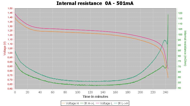 Discharge-Tronic%20AAA%201000mAh%20%28Silver-Black%29-pulse-0.5%2010%2010-IR