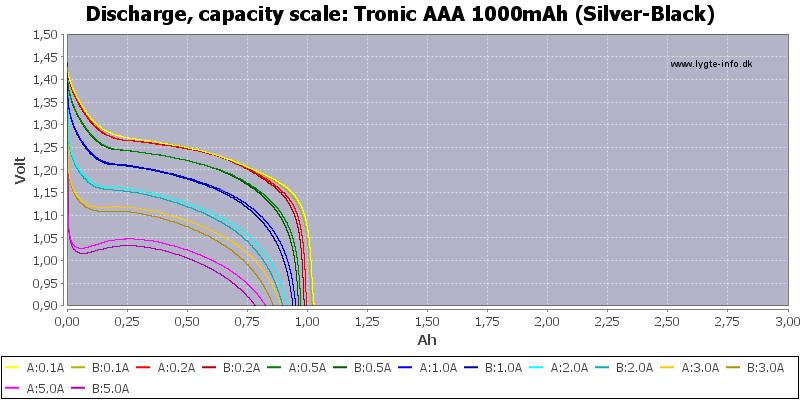 Tronic%20AAA%201000mAh%20(Silver-Black)-Capacity