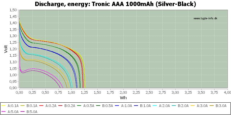 Tronic%20AAA%201000mAh%20(Silver-Black)-Energy