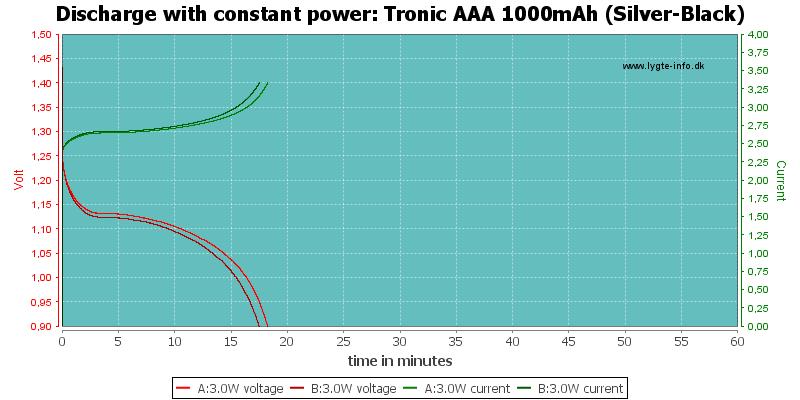 Tronic%20AAA%201000mAh%20(Silver-Black)-PowerLoadTime