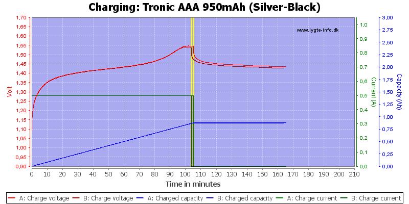 Tronic%20AAA%20950mAh%20(Silver-Black)-Charge