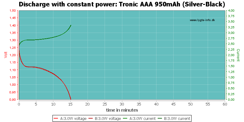 Tronic%20AAA%20950mAh%20(Silver-Black)-PowerLoadTime