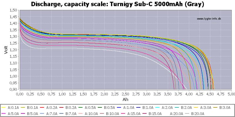 Turnigy%20Sub-C%205000mAh%20(Gray)-Capacity