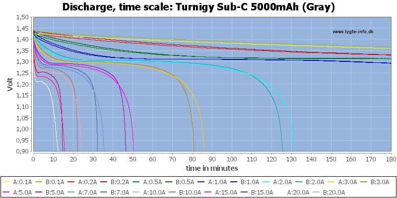 Turnigy%20Sub-C%205000mAh%20(Gray)-CapacityTime