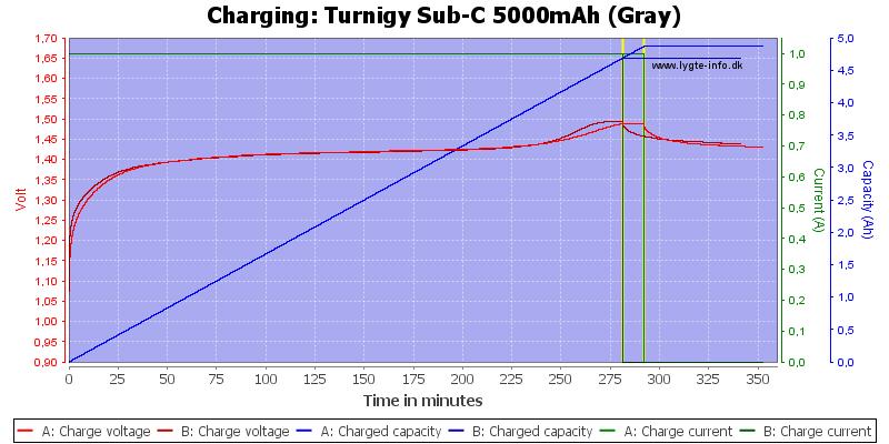 Turnigy%20Sub-C%205000mAh%20(Gray)-Charge