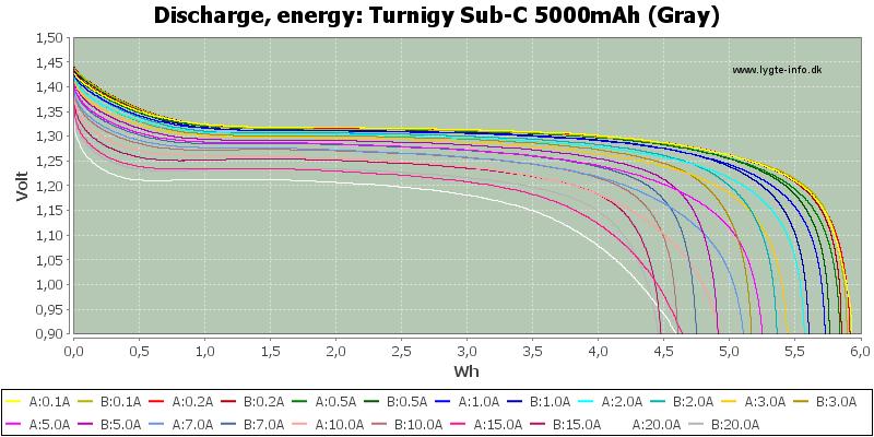 Turnigy%20Sub-C%205000mAh%20(Gray)-Energy