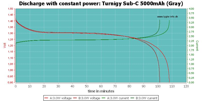 Turnigy%20Sub-C%205000mAh%20(Gray)-PowerLoadTime