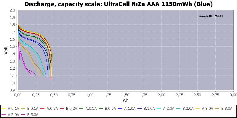 UltraCell%20NiZn%20AAA%201150mWh%20(Blue)-Capacity