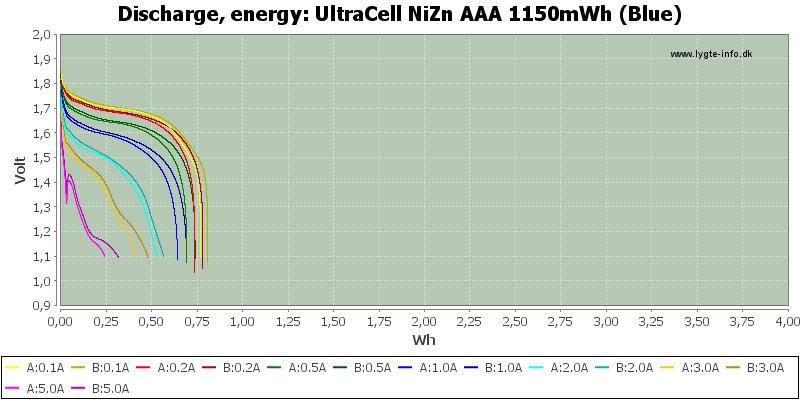 UltraCell%20NiZn%20AAA%201150mWh%20(Blue)-Energy