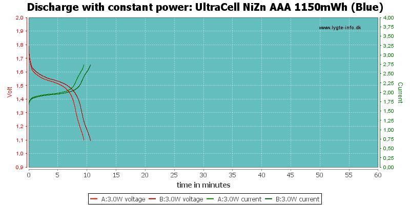 UltraCell%20NiZn%20AAA%201150mWh%20(Blue)-PowerLoadTime