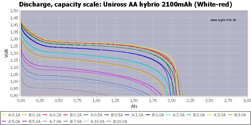 Uniross%20AA%20hybrio%202100mAh%20(White-red)-Capacity