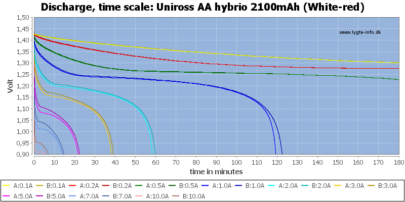 Uniross%20AA%20hybrio%202100mAh%20(White-red)-CapacityTime