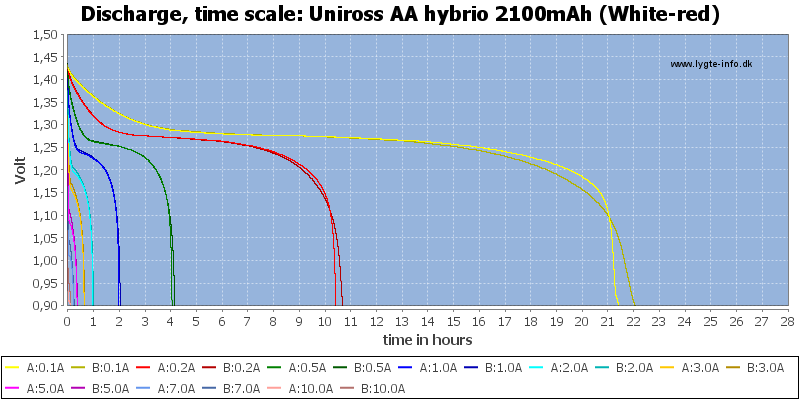 Uniross%20AA%20hybrio%202100mAh%20(White-red)-CapacityTimeHours