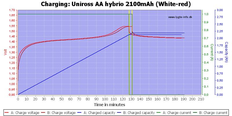 Uniross%20AA%20hybrio%202100mAh%20(White-red)-Charge