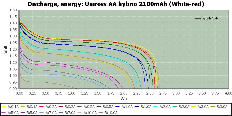 Uniross%20AA%20hybrio%202100mAh%20(White-red)-Energy