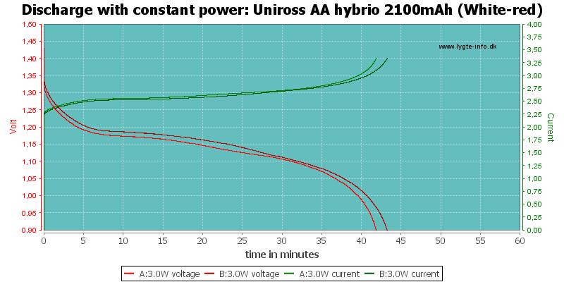 Uniross%20AA%20hybrio%202100mAh%20(White-red)-PowerLoadTime