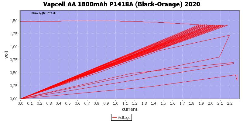 Vapcell%20AA%201800mAh%20P1418A%20%28Black-Orange%29%202020%20load%20sweep