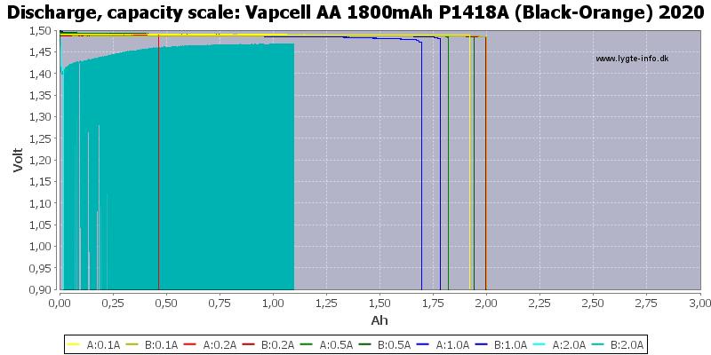 Vapcell%20AA%201800mAh%20P1418A%20(Black-Orange)%202020-Capacity