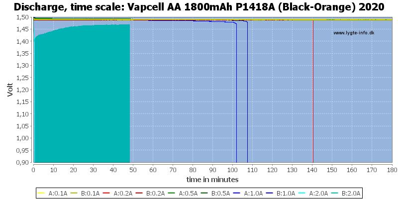 Vapcell%20AA%201800mAh%20P1418A%20(Black-Orange)%202020-CapacityTime